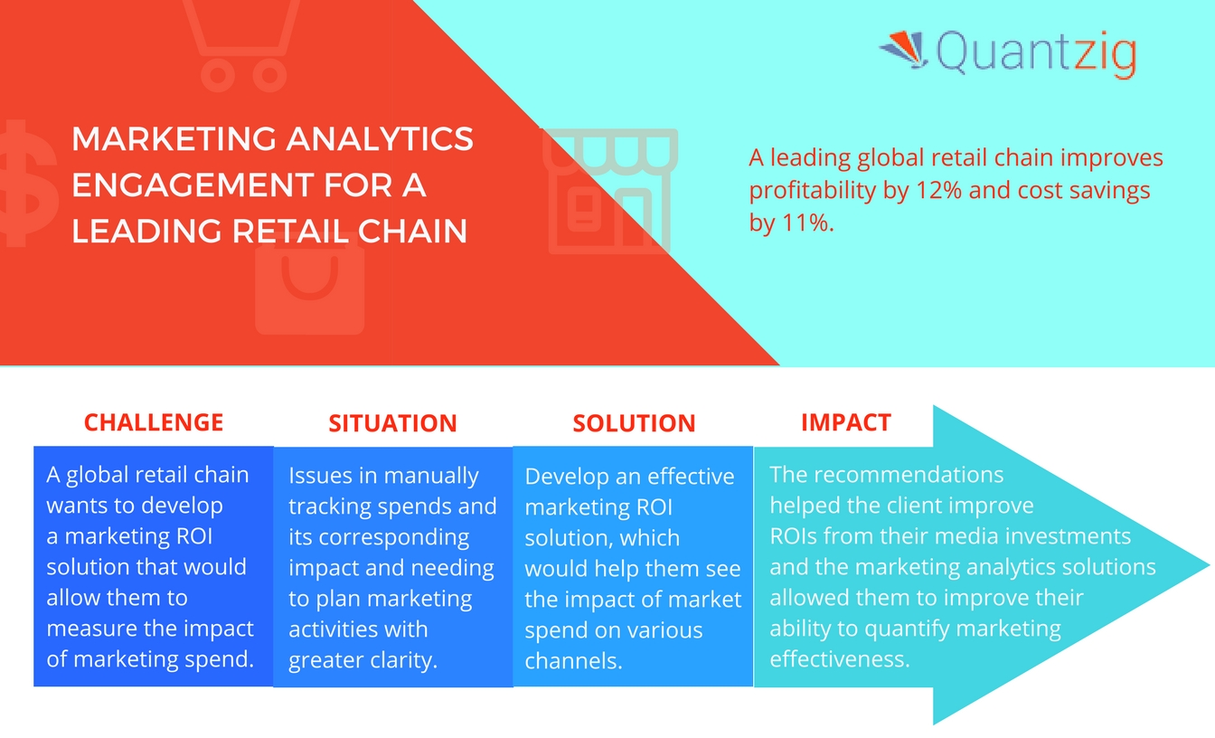 Marketing Analytics Engagement for a Retail Chain