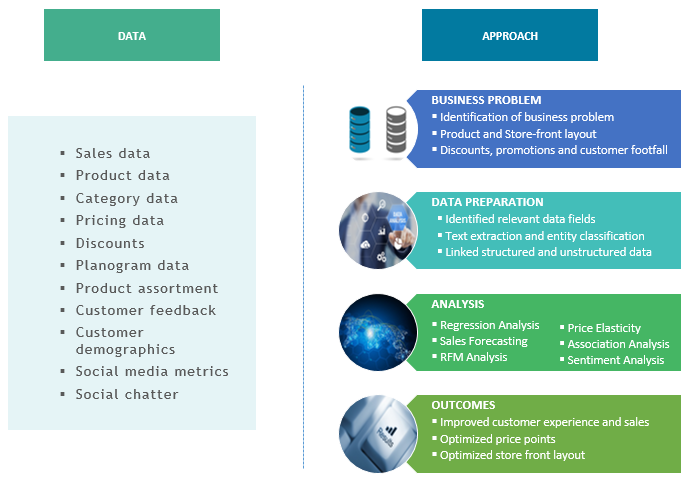 customer analytics case study