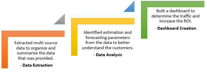 Customer analytics-automotive