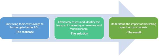 Marketing analytics-retail