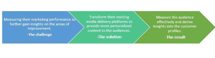 QZ- Digital analytics for media