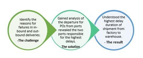 QZ- Supply chain visibility