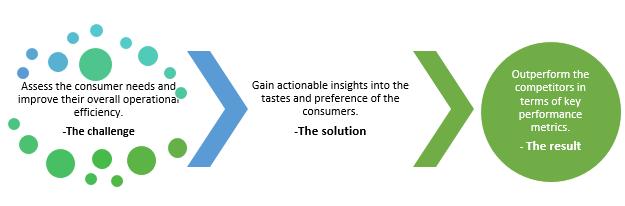 QZ- customer analytics
