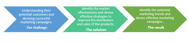 QZ- marketing analytics