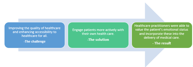 QZ- patient engagement