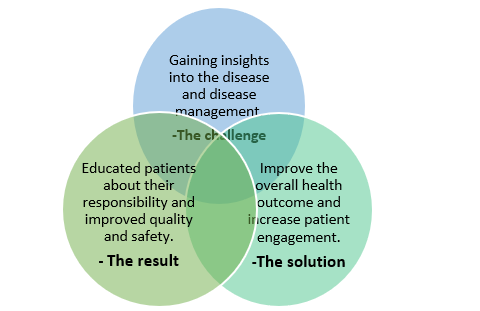 QZ- patient engagement01