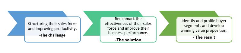 QZ- sales force