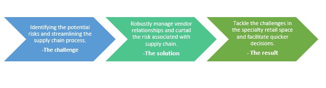 QZ- supply chain 01