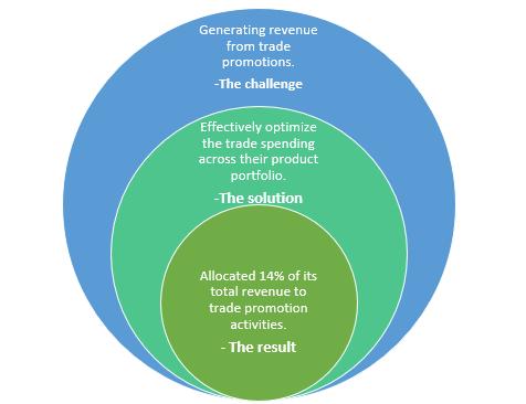 QZ- trade promotion optimization