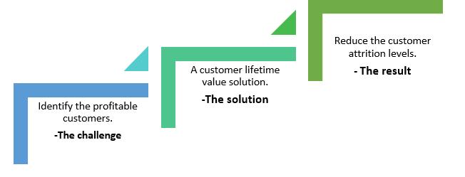 QZ- customer lifetime value