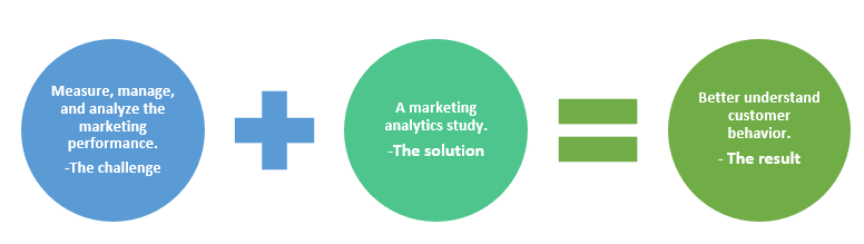 QZ- marketing analytics