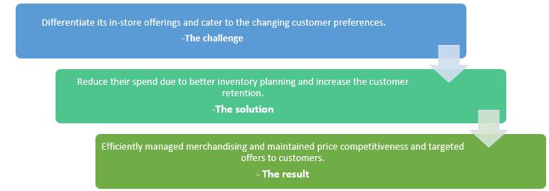QZ- merchandising analytics
