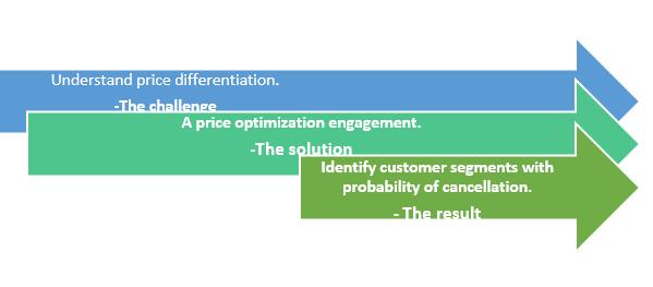 QZ- price optimixation