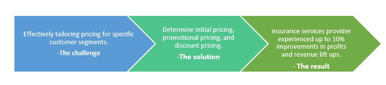 QZ- price point optimization