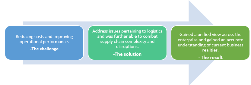 QZ- supply chain01
