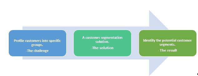 QZ- customer segmentation