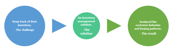 QZ- inventory management