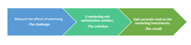 QZ- marketing mix