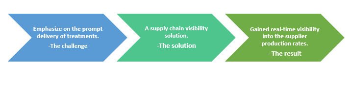 QZ- supply chain