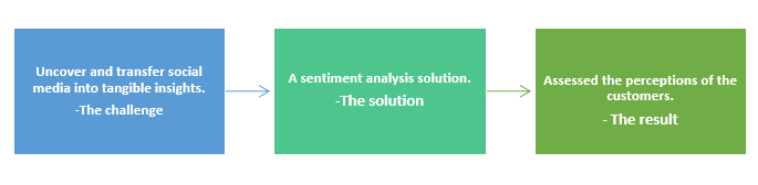 Sentiment analysis-QZ