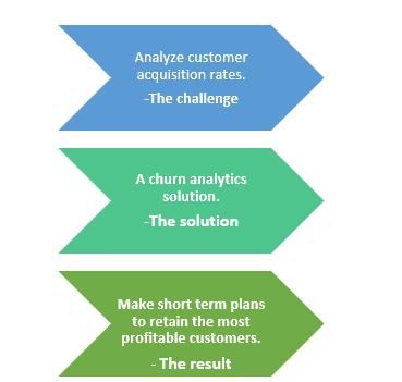 Sp- churn analytics
