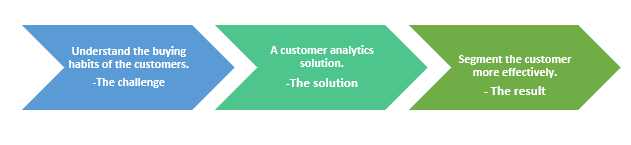 QZ- customer analytics