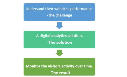 QZ- digital analytics