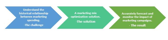QZ- marketing mix optimization