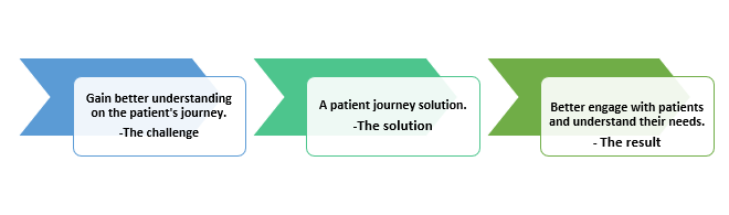 QZ- patient journey