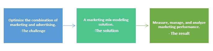 Qz- marketing mix