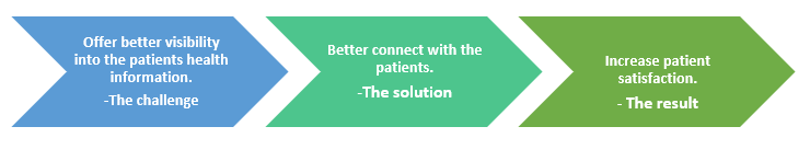 QZ-patient engagement