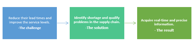 QZ- supply chain visibility