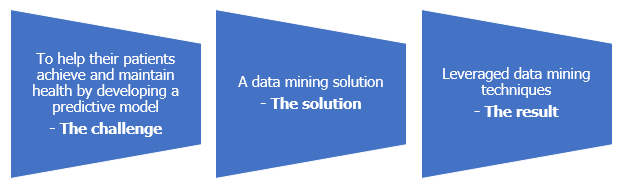 Data mining techniques Archives | Quantzig
