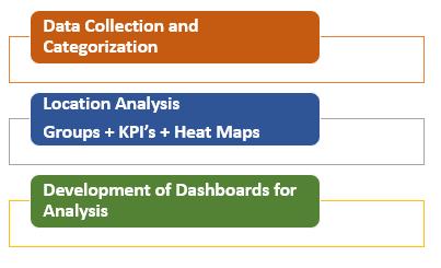 location analytics