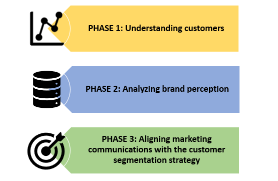 customer segmentation analysis