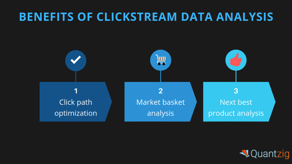 CLICKSTREAM DATA ANALYTICS
