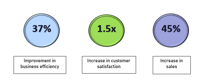 predictive data analytics